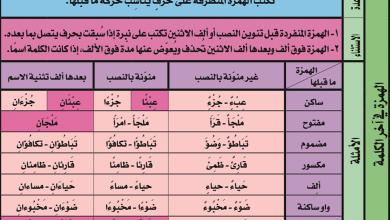 Photo of إملاء: الهمزة آخر الكلمة (المتطرفة)
