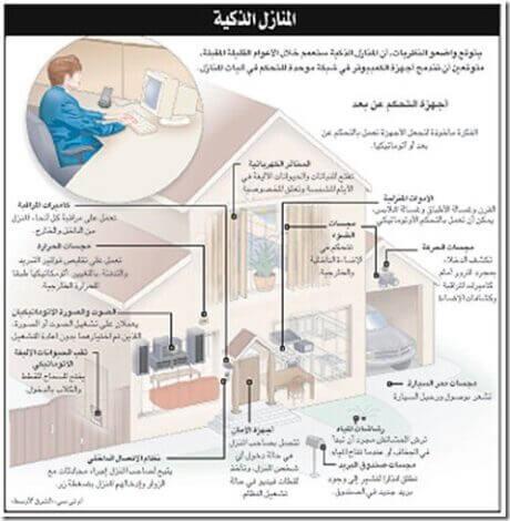 المنازل الذكية تستجيب لحاجات صاحبها وتتواصل معه عبر الجوال