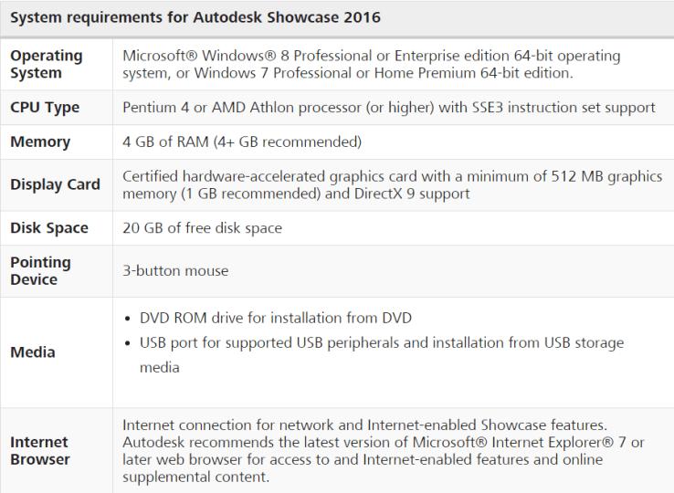 مُتطلبات النّظام لتشغيل Autodesk Showcase 2016