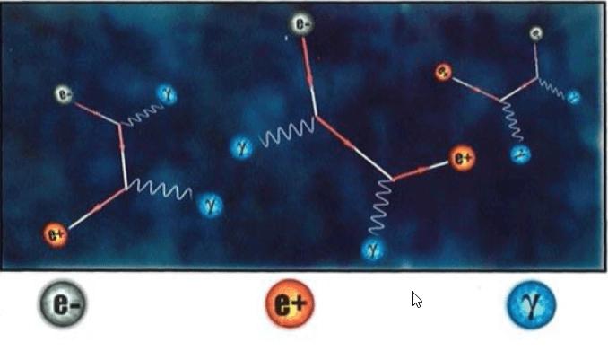 الفوتون / الكترون / بوزيترون التوازن Photon/Electron/Positron Equilibrium