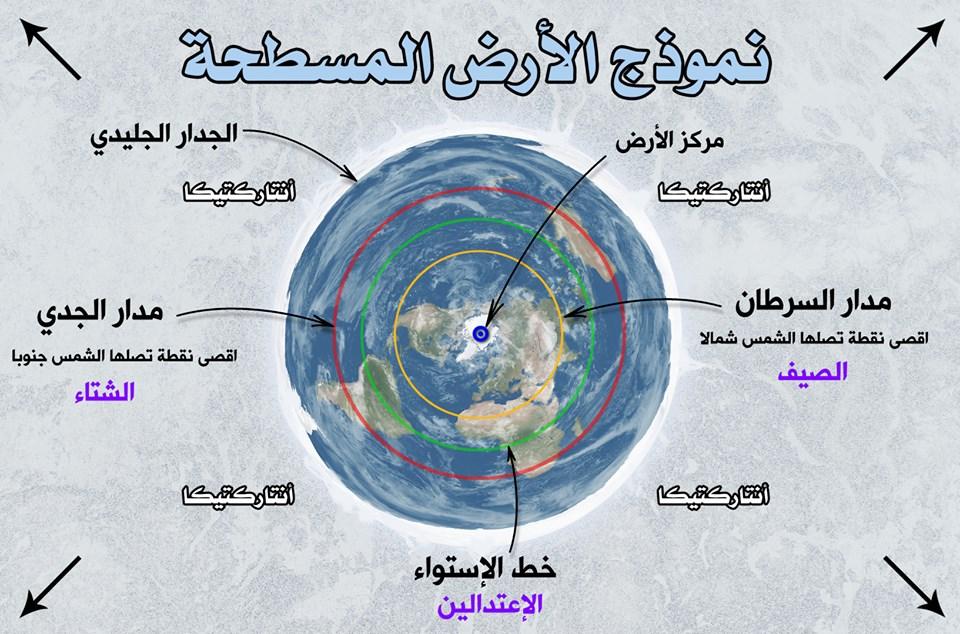 نموذج الأرض المسطحة