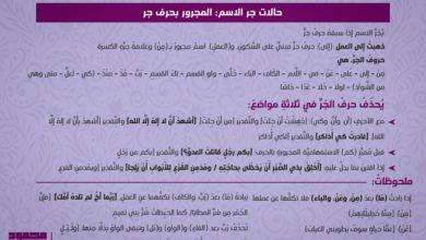Photo of حالات جر الاسم: المجرور بحرف الجر