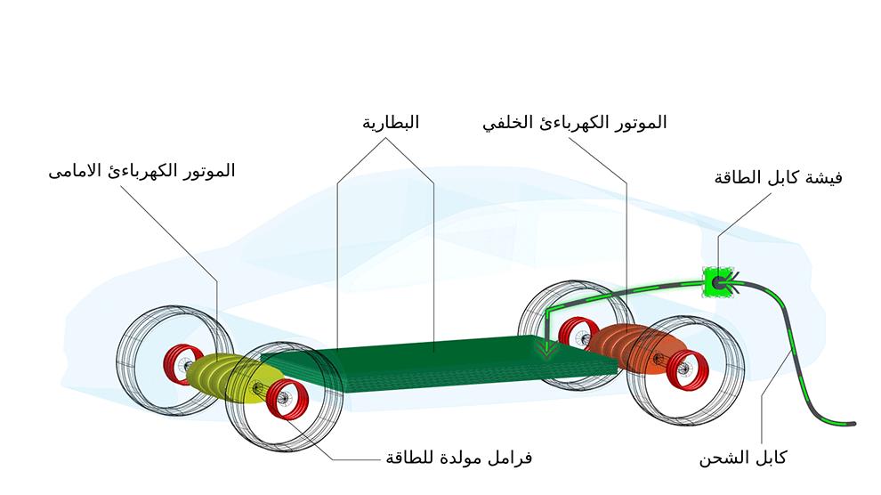 رسم مبسط لكيفية عمل السيارة الكهربائية