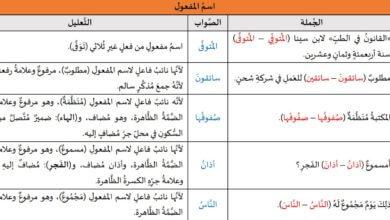 Photo of تدريبات لغوية: اسم المفعول