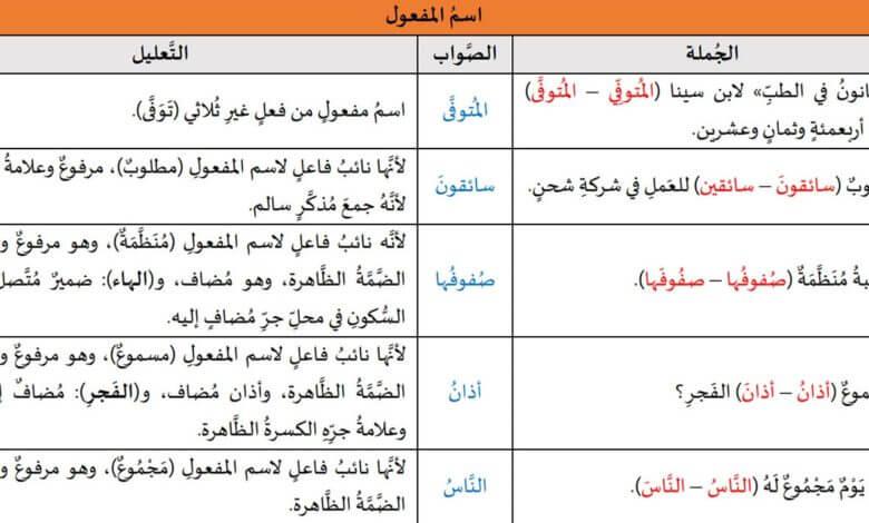 تدريبات لغوية: اسم المفعول