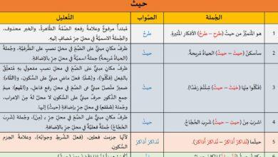 Photo of تدريبات لغوية: حيث