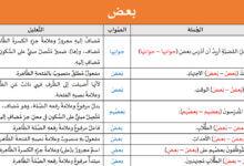 Photo of تدريبات لغوية: بعض