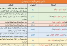 Photo of تدريبات لغوية: النكرة والمعرفة بعد اسم الإشارة